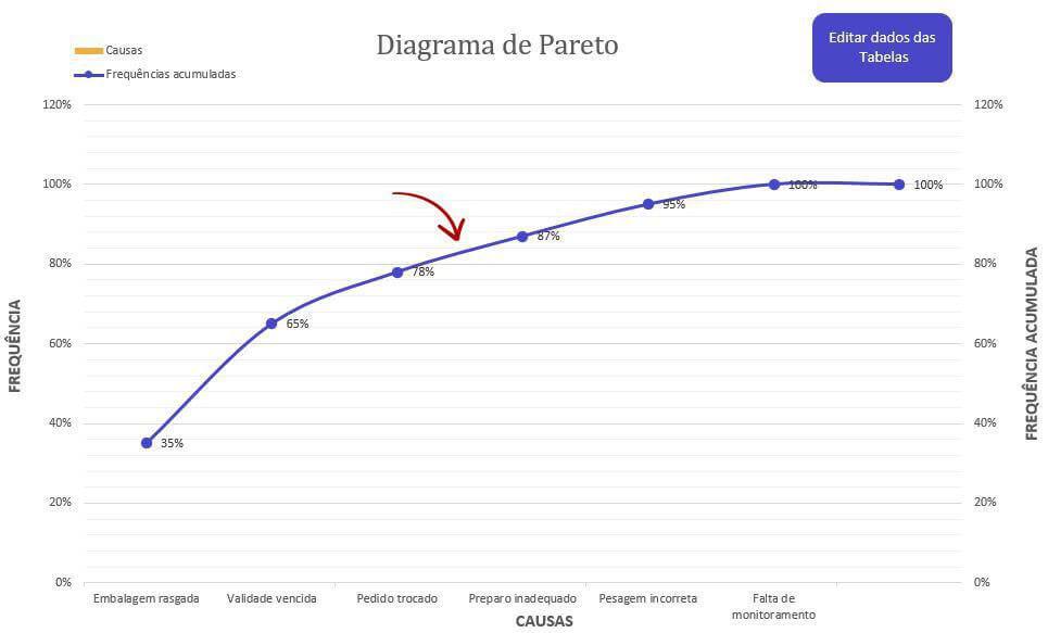 ferramentas-org-diagrama-de-pareto-frequencia-acumulada