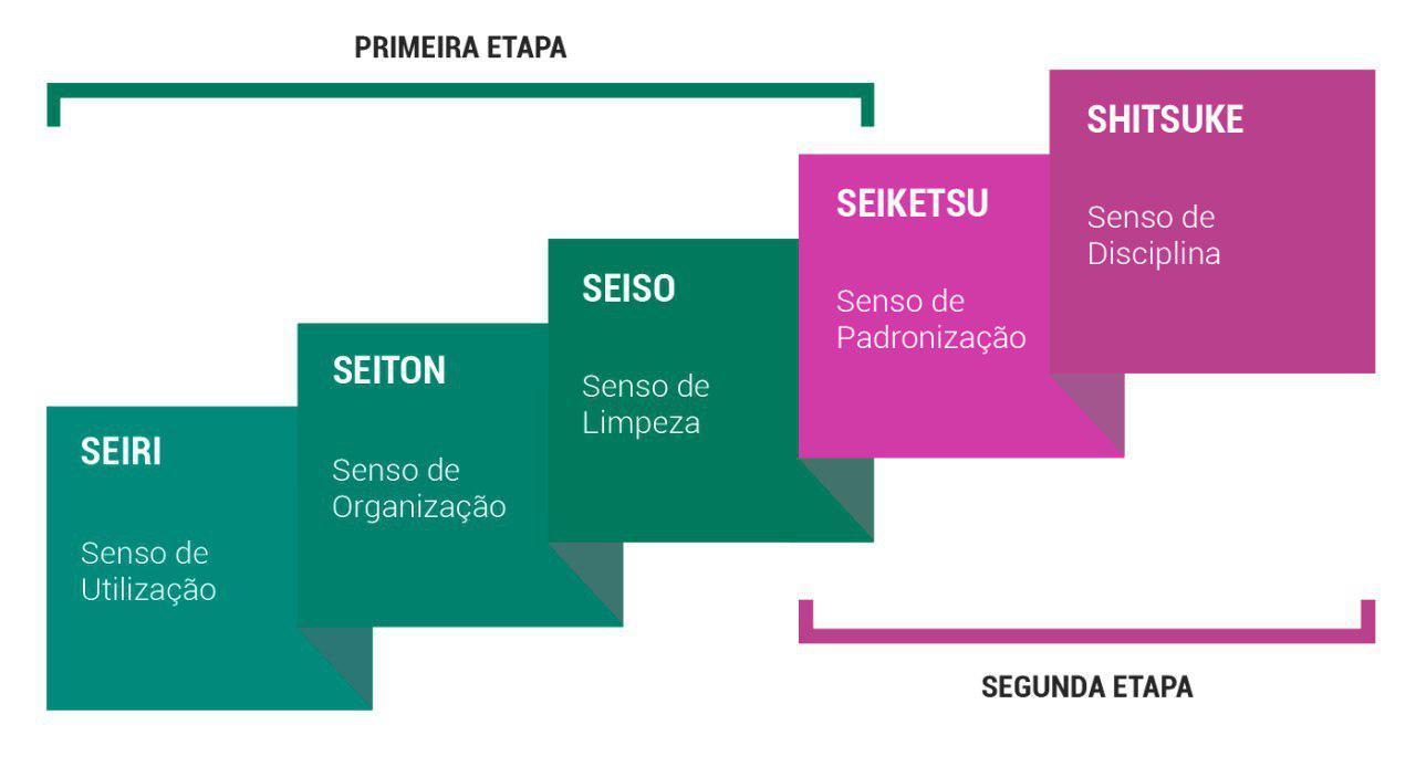 Figura 1 - Etapas de implantação do 5S