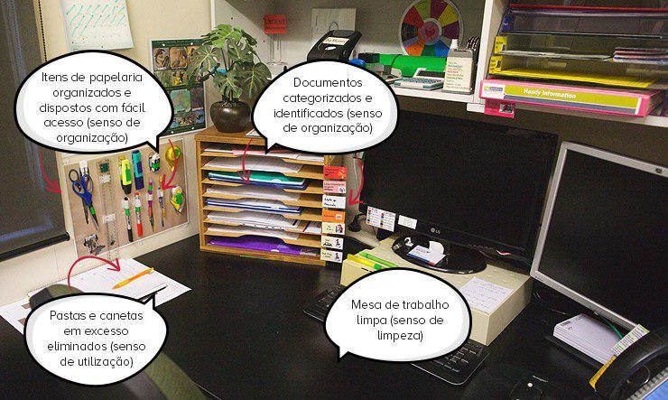 Figura 3 - 5S aplicado em um escritório