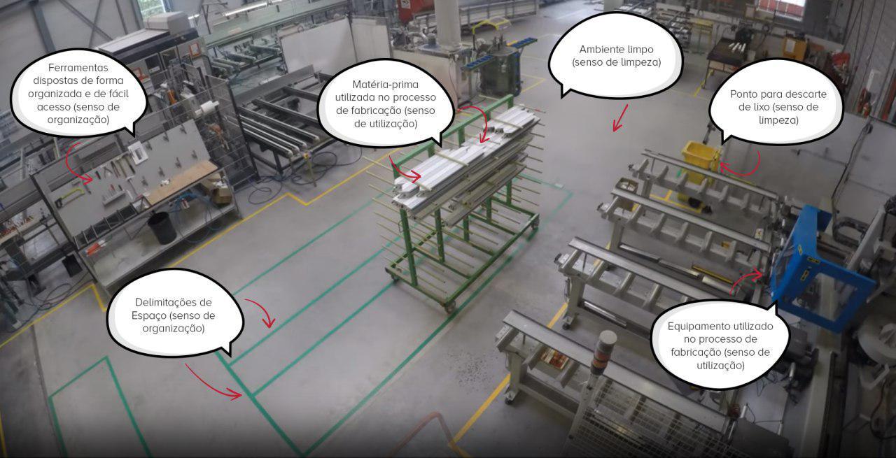 Figura 2 - 5S aplicado em uma fábrica Fonte