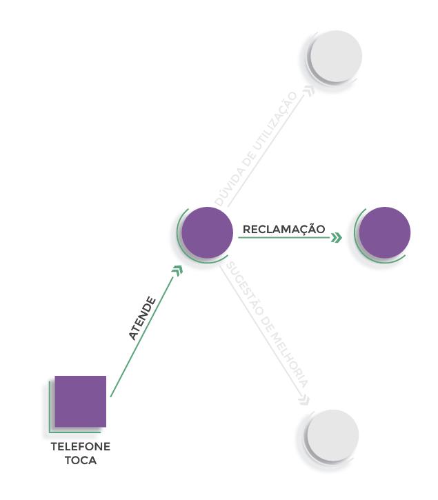 Figura 5 - Explicando um caminho possível do exemplo de Árvore Decisória da figura 4
