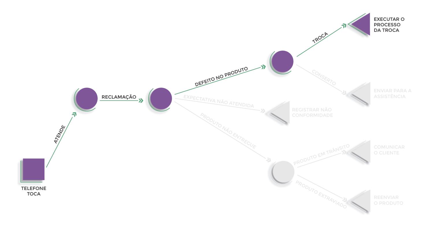 Figura 6 - Explicando um caminho possível do exemplo de Árvore Decisória da figura 4