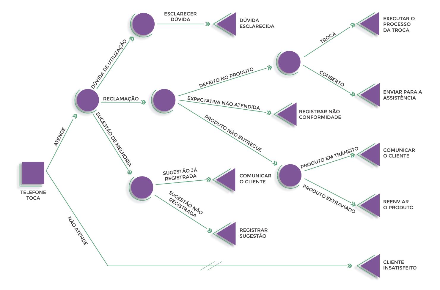 Figura 4 - Exemplo de Árvore decisória do setor de atendimento ao cliente