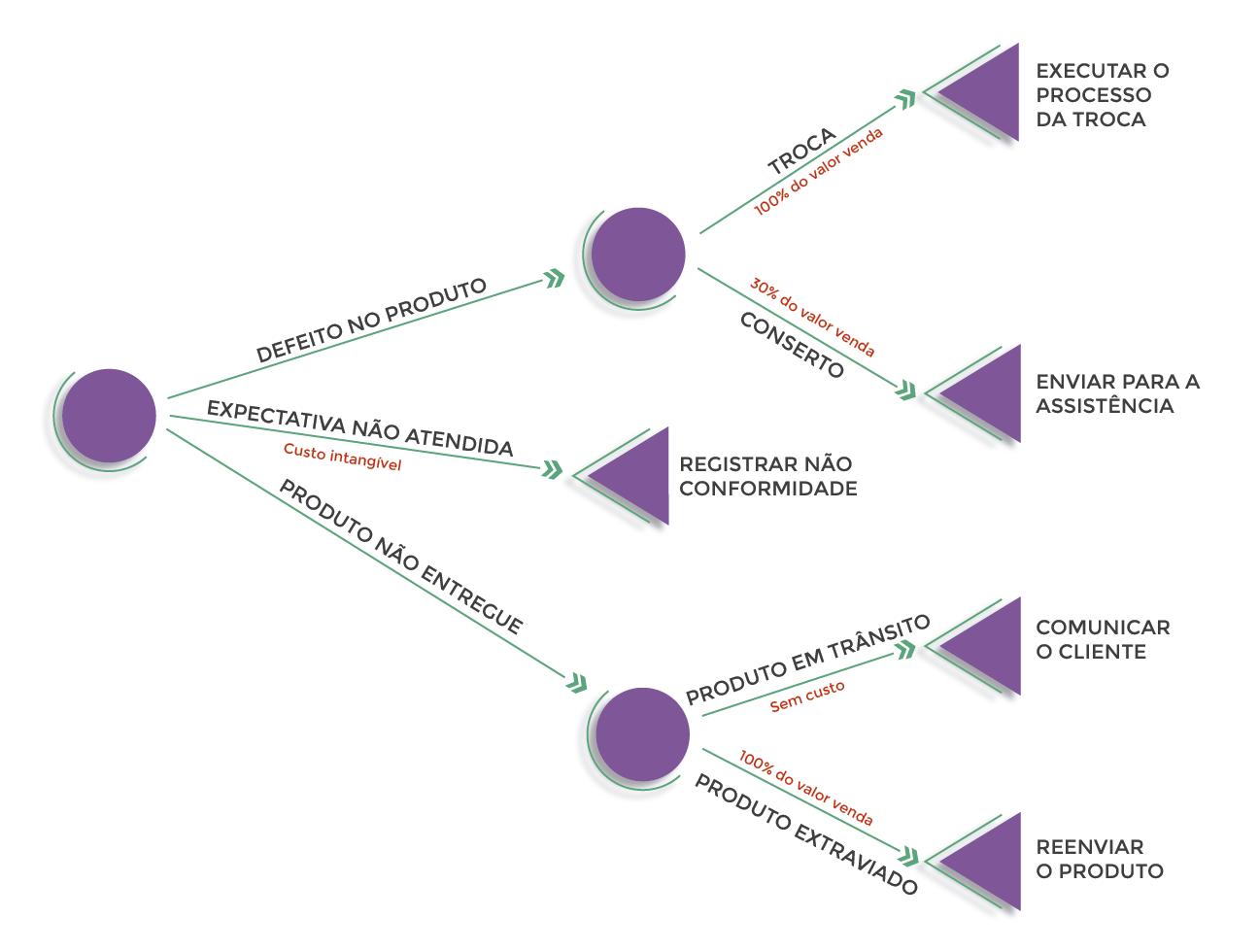 Figura 8 - Acrescentando custos às ramificações das Árvores Decisórias