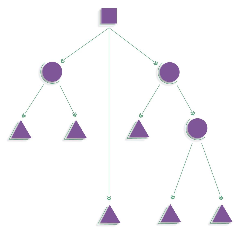 Figura 2 - Estrutura comum das Árvores Decisórias