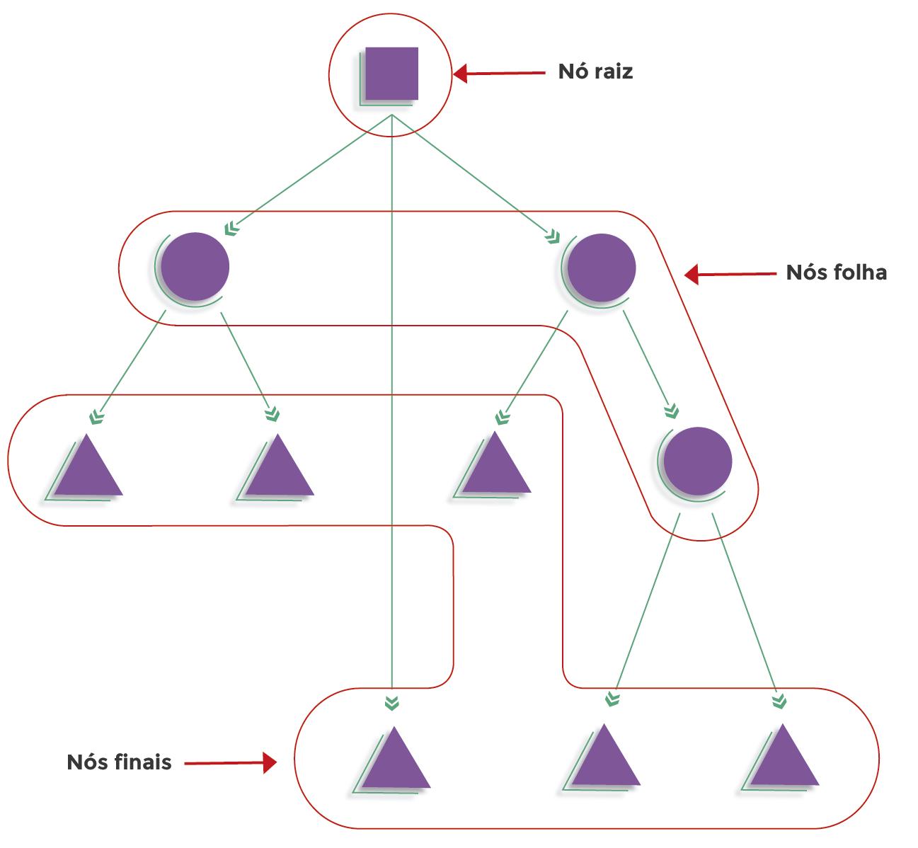 Figura 3 – Tipos de Nós das Árvores Decisórias