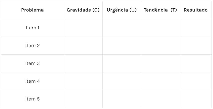 Tabela 1 – Exemplo de tabela com itens levantados (1º Passo para aplicar a Matriz GUT)