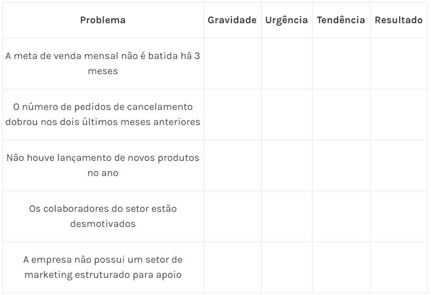 Tabela 2 – Matriz GUT construída e com os problemas listados