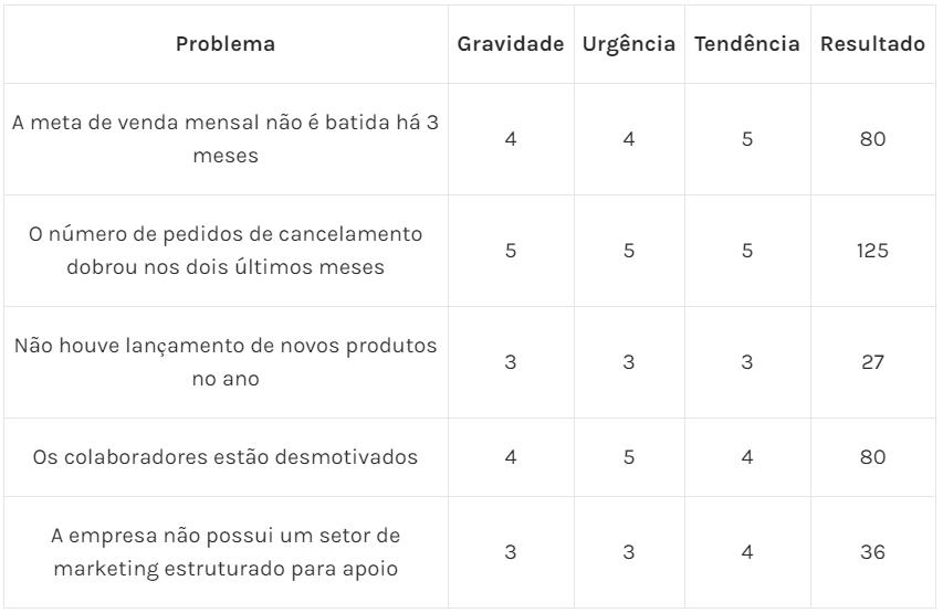Tabela 3 – Análise G x U x T (2º Passo para aplicar a Matriz GUT)