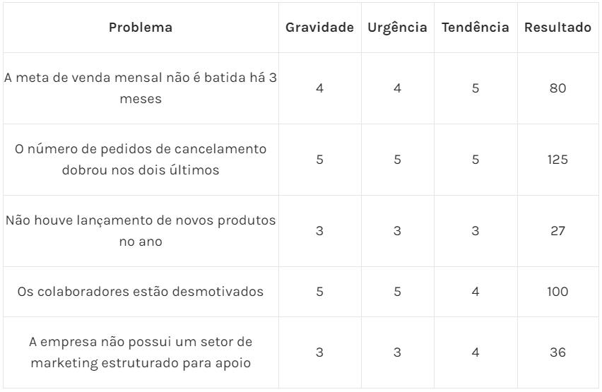 Tabela 4 – Reavaliação da análise G x U x T (desempate de priorização na Matriz GUT)
