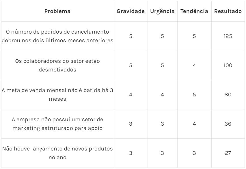 Tabela 5 – Problemas ordenados e piorizados de acordo com a Matriz GUT