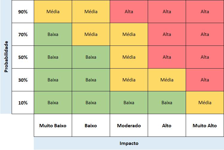 Figura 2 - Exemplo de uma Matriz de Riscos com 5 níveis de probabilidade e impacto