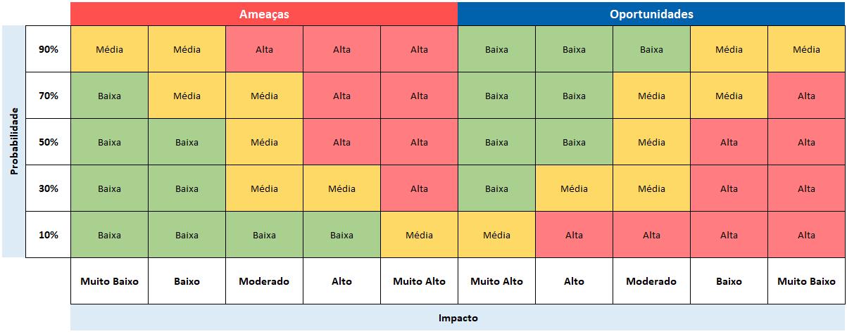 Figura 3 - Matriz de Riscos para ameaças e oportunidades