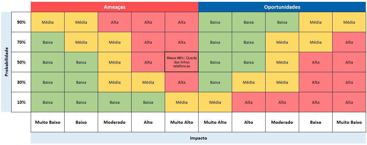 Figure 4 - Disposição da classificação do Risco 001 (ameaça) na Matriz de Riscos