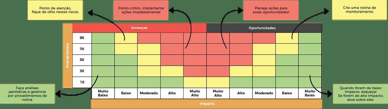 Figura 6 – Guia visual de como ler uma Matriz de Riscos